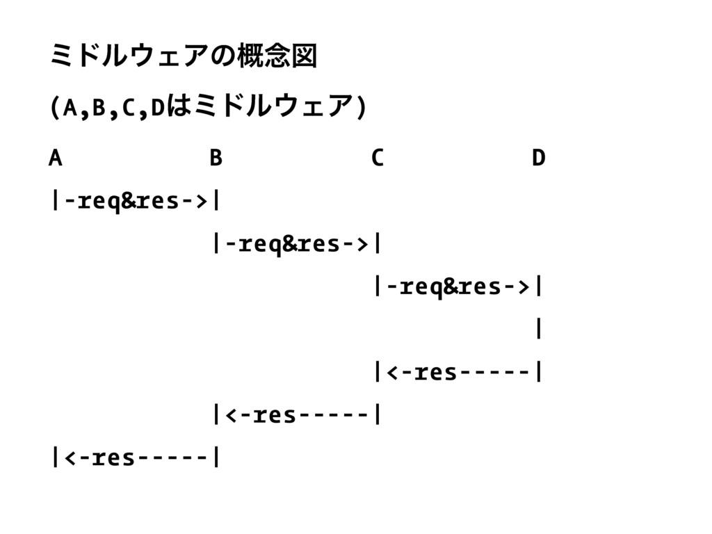 ϛυϧΣΞͷ֓೦ਤ (A,B,C,DϛυϧΣΞ) A B C D |-req&res->...