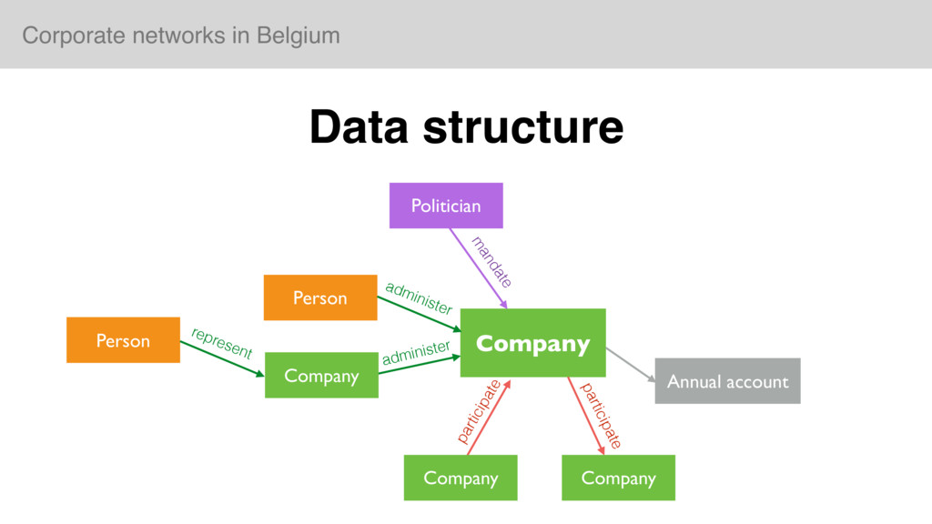 Corporate networks in Belgium Data structure Co...