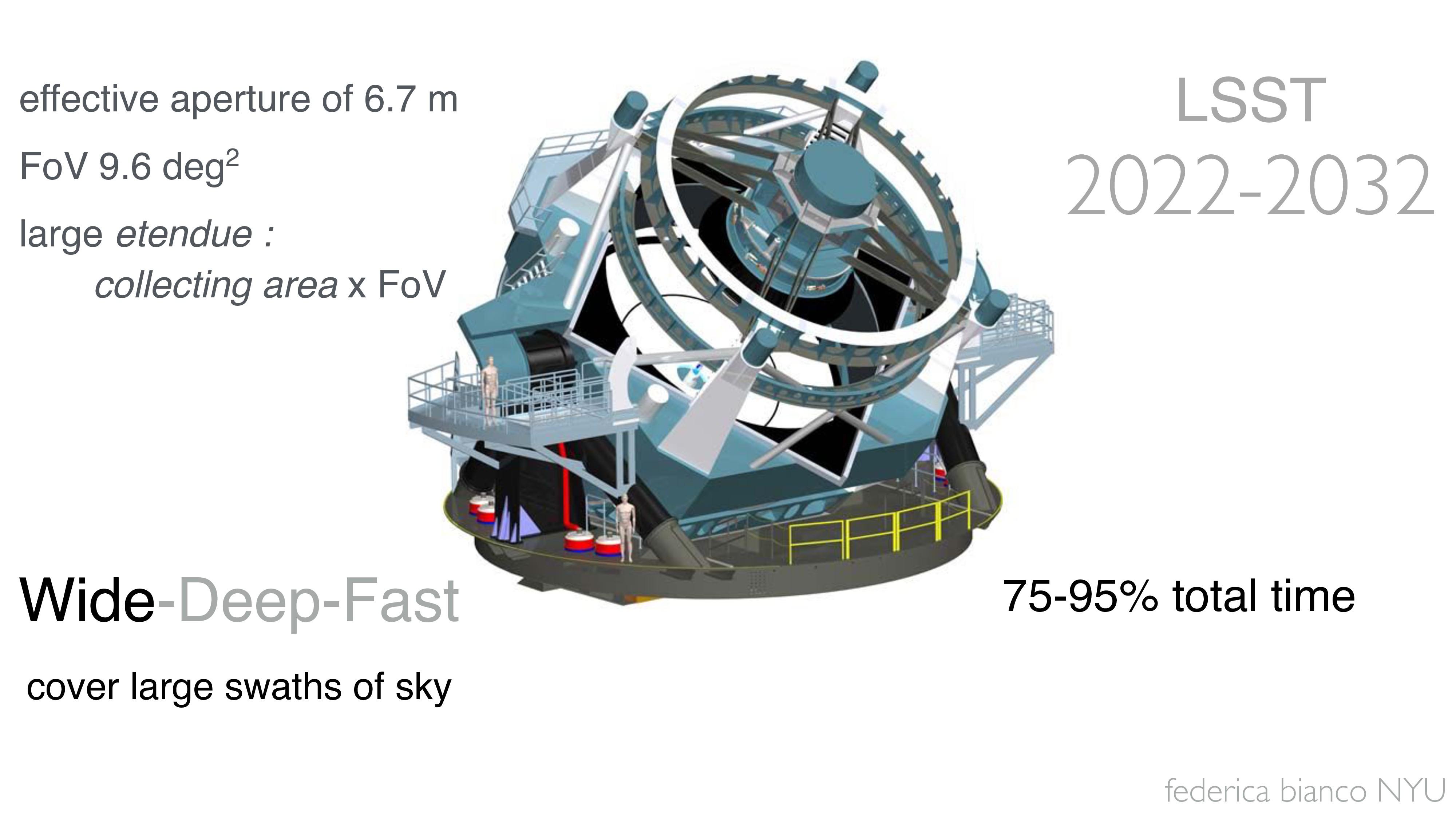 federica bianco NYU LSST 2022-2032 Wide-Deep-Fa...