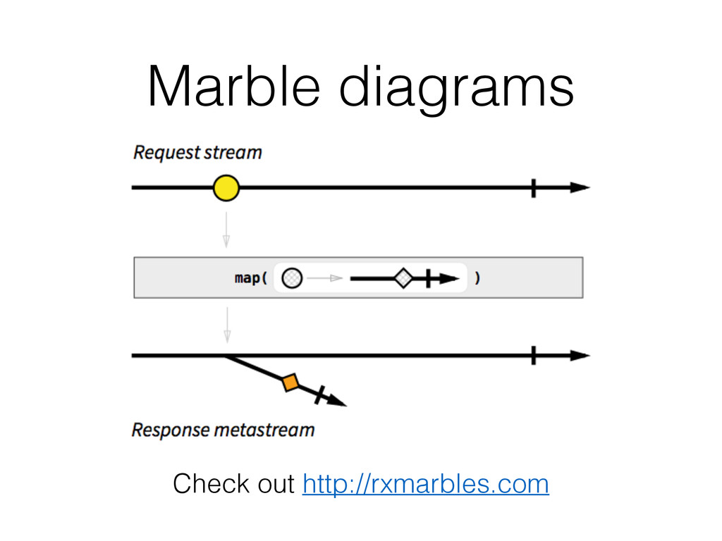 Marble diagrams Check out http://rxmarbles.com
