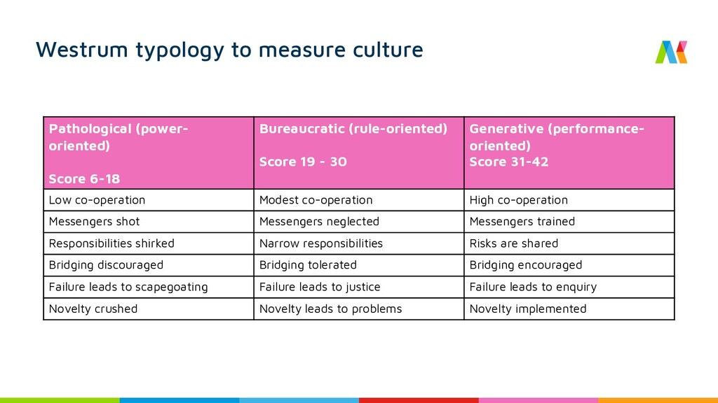 Westrum typology to measure culture Pathologica...