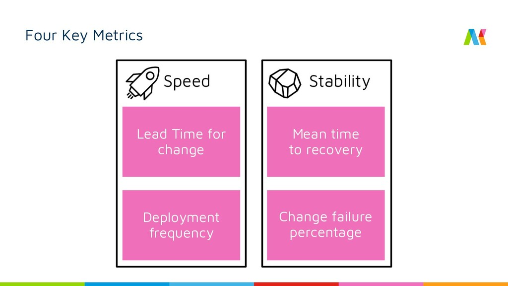 Deployment frequency Four Key Metrics Lead Time...