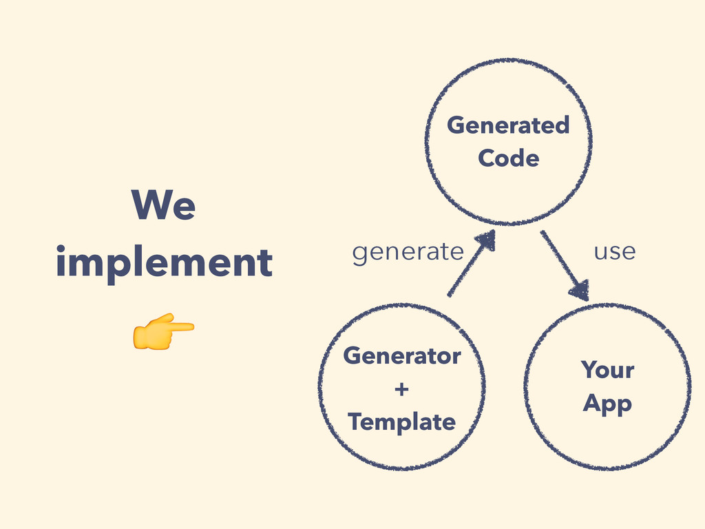 Generator + Template generate Your App Generate...