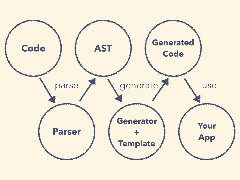 Generator + Template parse generate Parser Your...