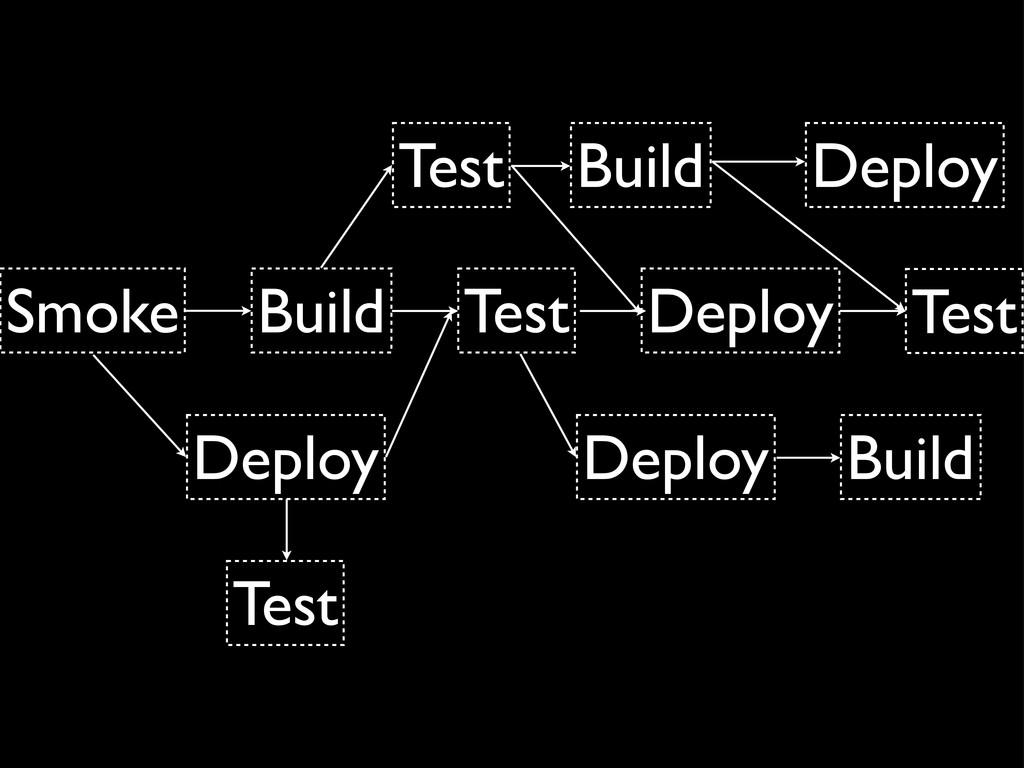 Smoke Build Test Deploy Test Build Build Deploy...