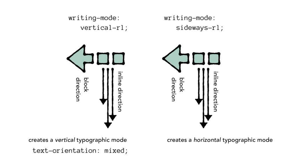 block direction inline direction writing-mode: ...