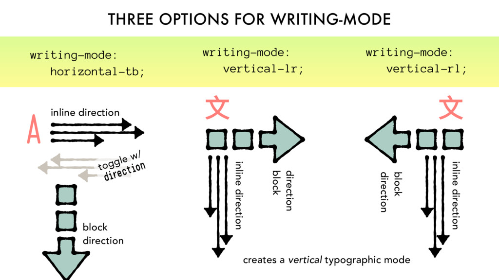 THREE OPTIONS FOR WRITING-MODE direction block ...