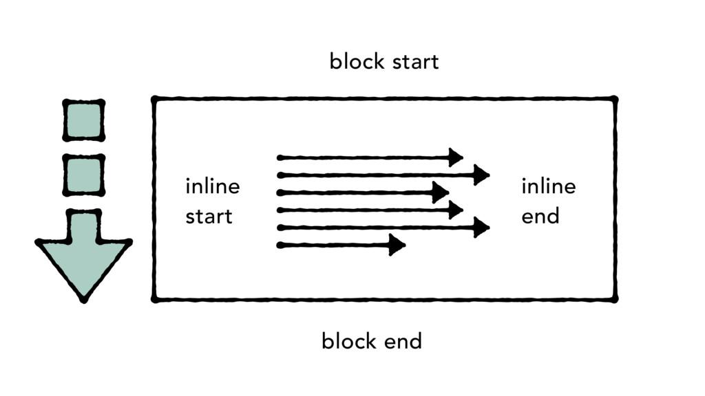 block end inline start inline end block start