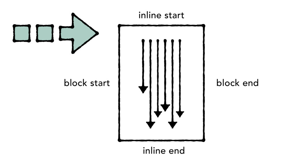 block start inline start inline end block end