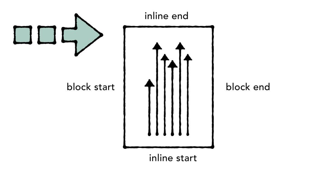 block start inline end inline start block end