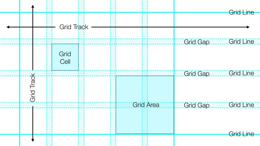 Grid Area Grid Track Grid Track Grid Cell Grid ...
