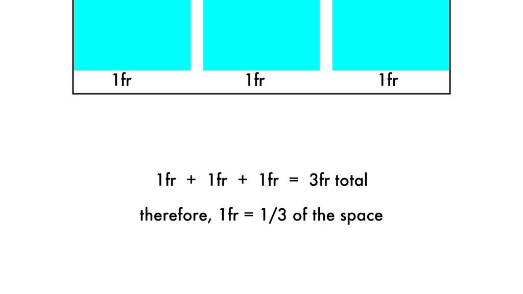 1fr 1fr 1fr 1fr + 1fr + 1fr = 3fr total therefo...