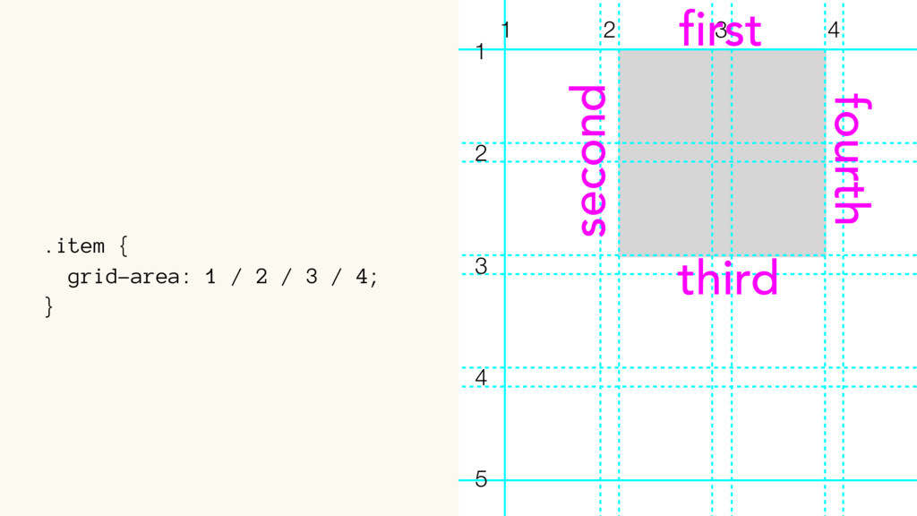 .item { grid-area: 1 / 2 / 3 / 4; } 1 2 3 4 1 2...