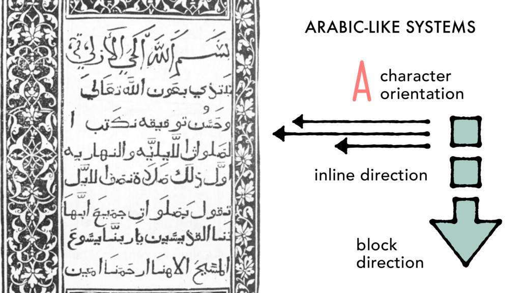 ARABIC-LIKE SYSTEMS inline direction block dire...