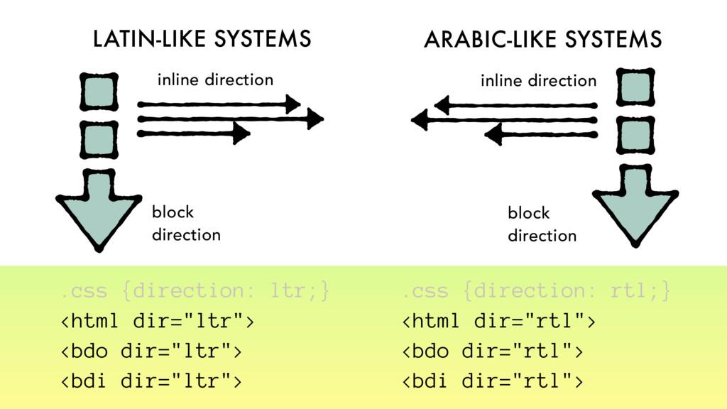 LATIN-LIKE SYSTEMS ARABIC-LIKE SYSTEMS block di...