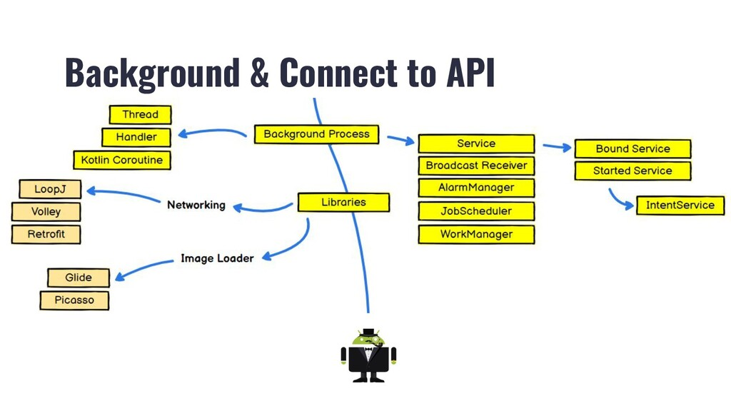 Background & Connect to API