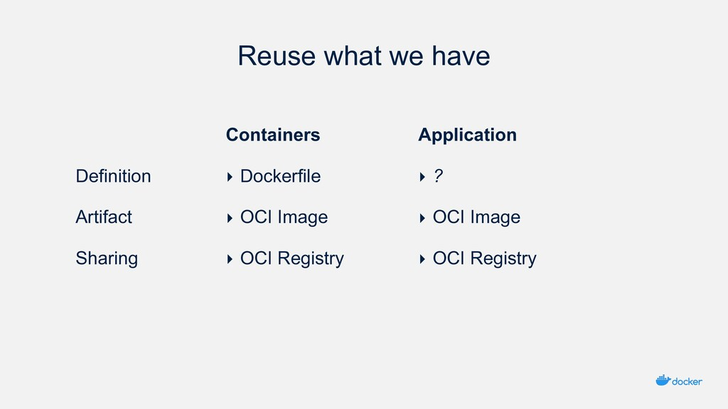 Reuse what we have Containers ‣ Dockerfile ‣ OC...