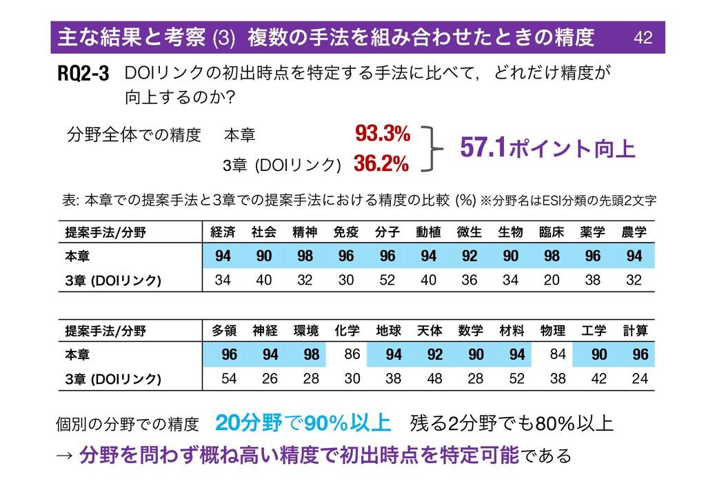 RQ2-3 %0*ϦϯΫͷॳग़Λಛఆ͢Δख๏ʹൺͯɼͲΕ͚ͩਫ਼͕ ্͢Δͷ͔ ఏҊख...