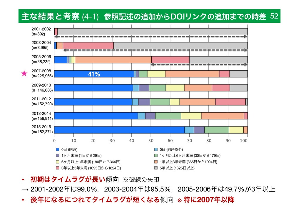 ओͳ݁Ռͱߟ (4-1) রهड़ͷՃ͔Β%0*ϦϯΫͷՃ·Ͱͷࠩ 52 FINAL ...