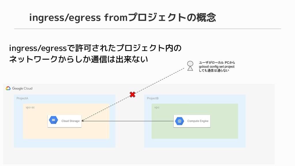 ingress/egress fromプロジェクトの概念 ingress/egressで許可さ...