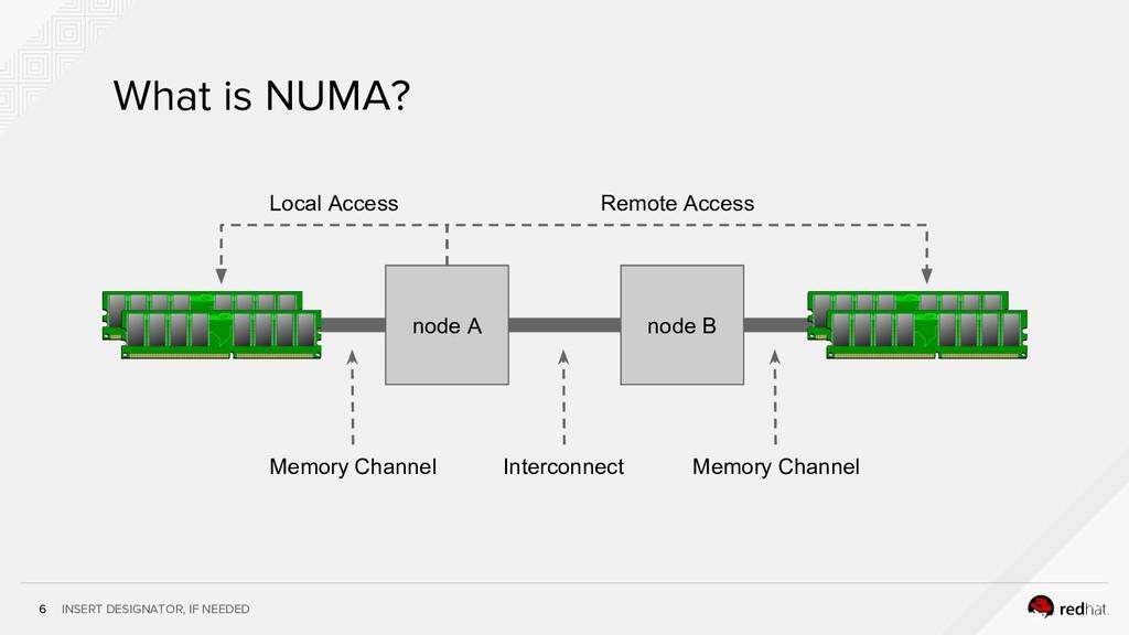 INSERT DESIGNATOR, IF NEEDED 6 What is NUMA? no...