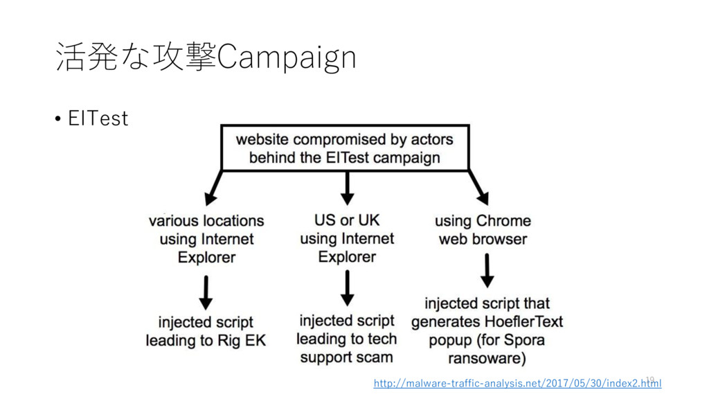 活発な攻撃Campaign • EITest http://malware-traffic-a...