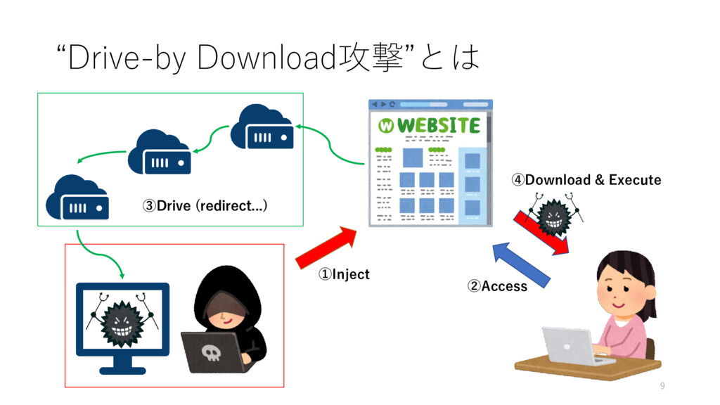 """Drive-by Download攻撃""とは ②Access ①Inject ④Downlo..."