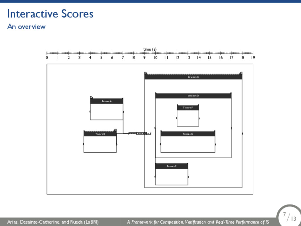 Interactive Scores An overview time (s) 0 1 2 3...