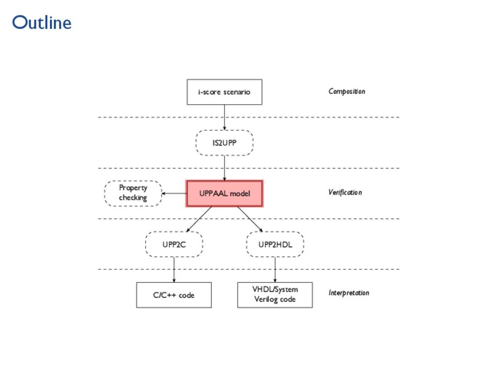 Outline i-score scenario IS2UPP UPPAAL model Pr...