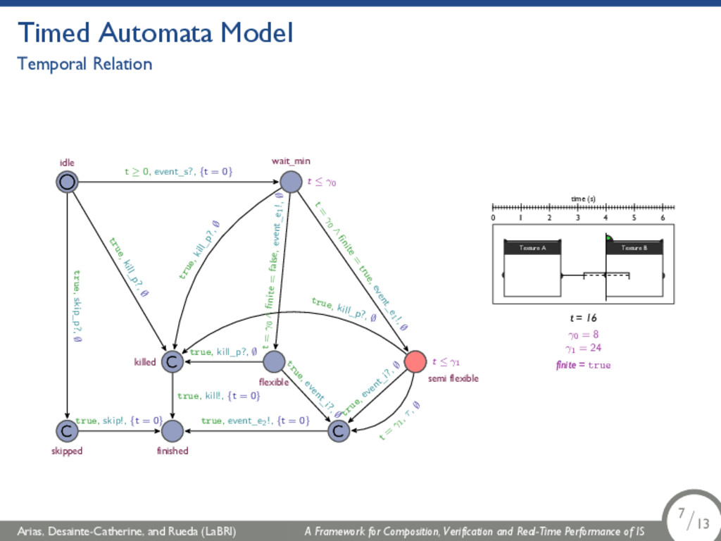 Timed Automata Model Temporal Relation t ≤ γ0 t...