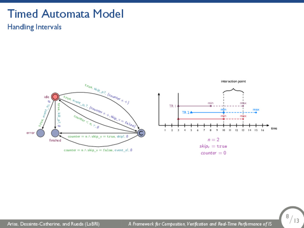 Timed Automata Model Handling Intervals idle er...