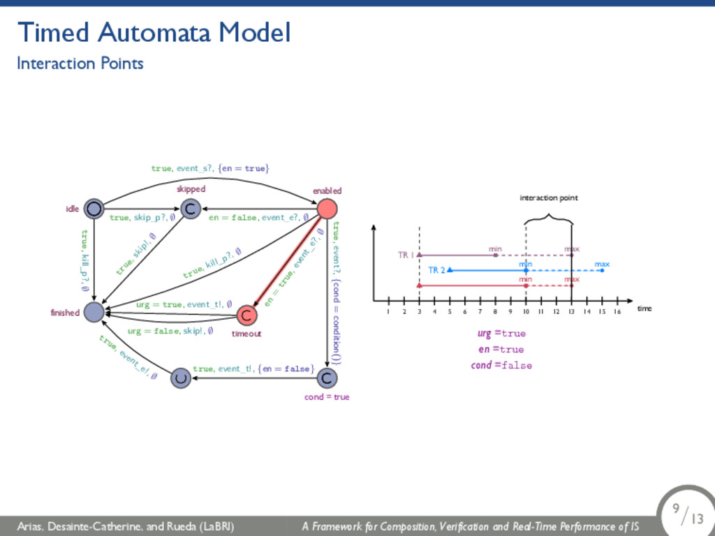 Timed Automata Model Interaction Points idle fi...