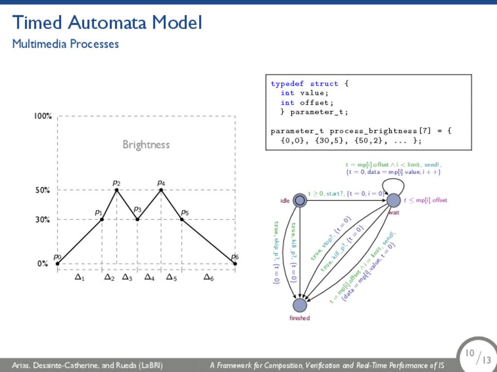 Timed Automata Model Multimedia Processes Brigh...