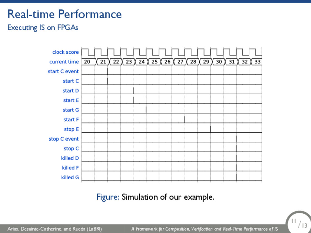 Real-time Performance Executing IS on FPGAs Fig...