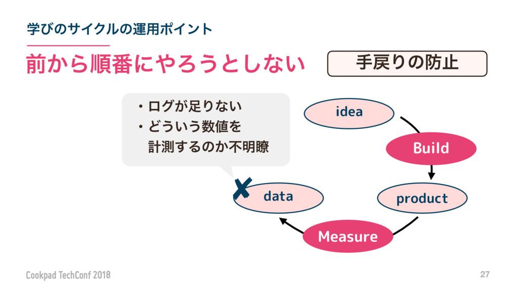 ֶͼͷαΠΫϧͷӡ༻ϙΠϯτ 27 લ͔Βॱ൪ʹΖ͏ͱ͠ͳ͍ Measure product...