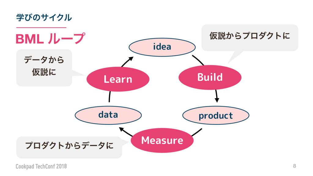 ֶͼͷαΠΫϧ 8 BML ϧʔϓ Measure Learn product idea da...