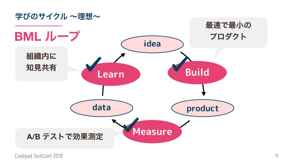 ֶͼͷαΠΫϧ ʙཧʙ 9 BML ϧʔϓ Measure Learn product id...