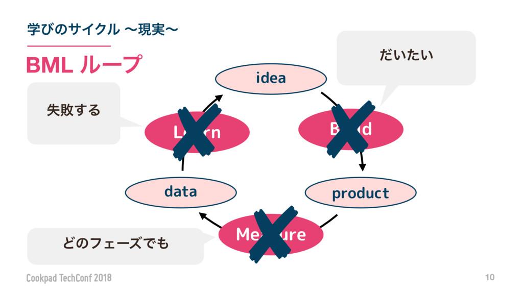 ֶͼͷαΠΫϧ ʙݱ࣮ʙ 10 BML ϧʔϓ Measure Learn product i...
