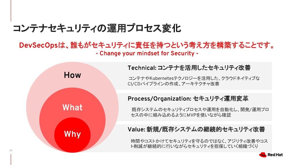 コンテナセキュリティの運用プロセス変化 コンテナを活用したセキュリティ改善 セキュリティ運用変...