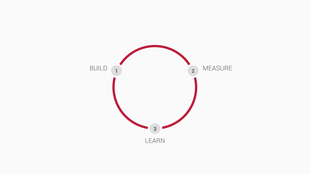 BUILD MEASURE LEARN 2 3 1
