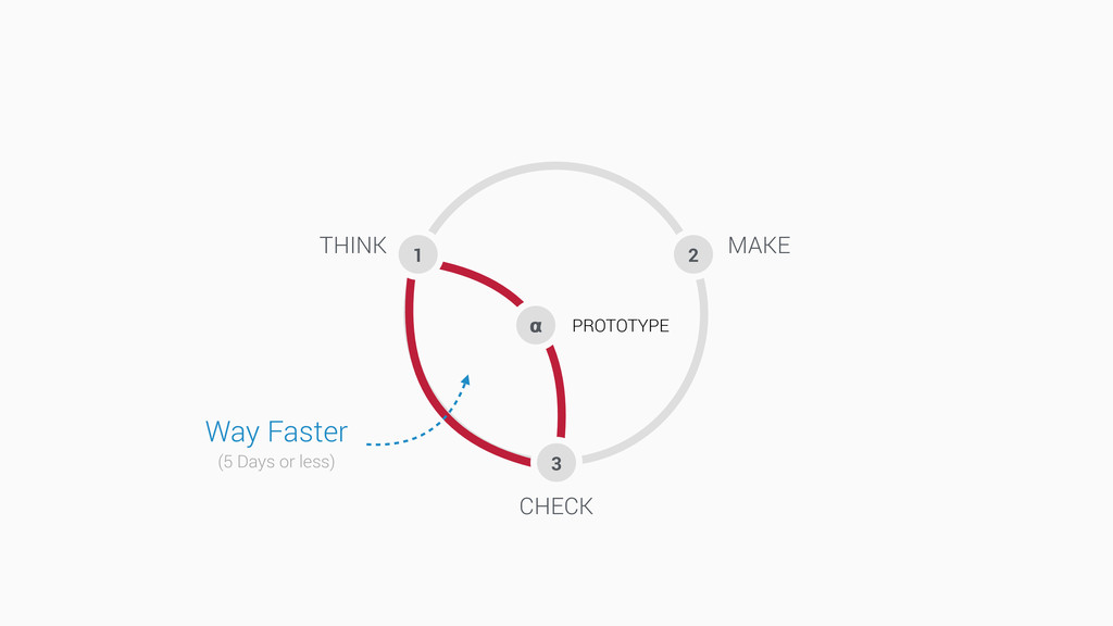 2 3 1 Way Faster (5 Days or less)  PROTOTYPE CH...