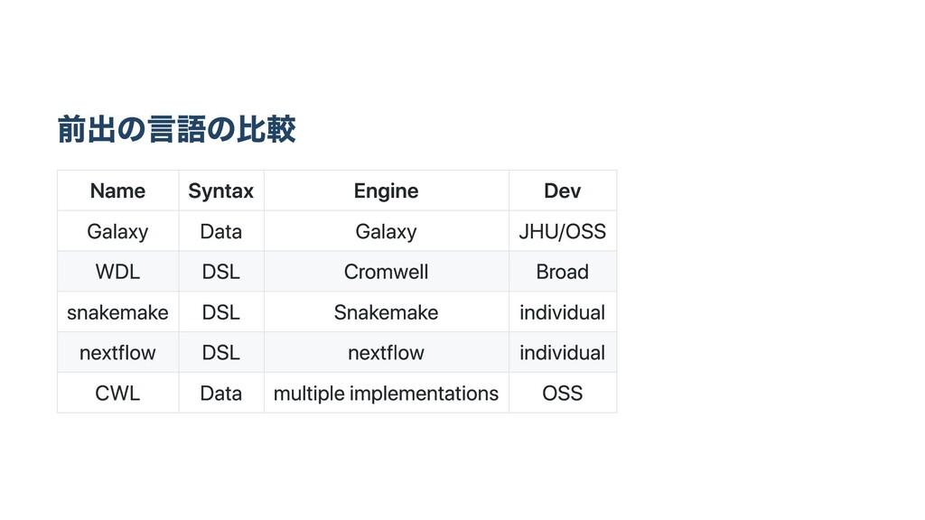 前出の⾔語の⽐較 Name Syntax Engine Dev Galaxy Data Gal...