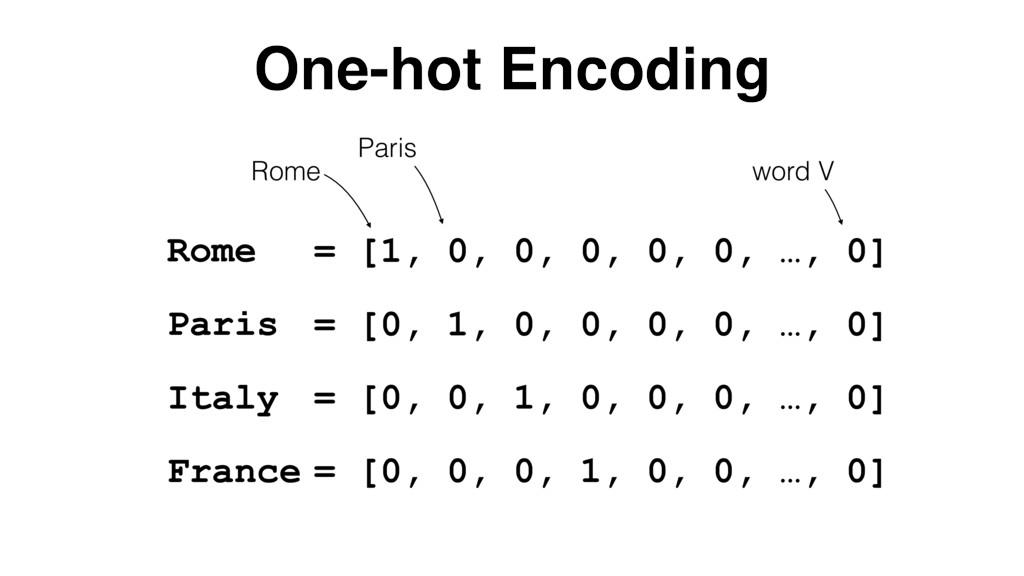 One-hot Encoding Rome Paris Italy France = [1, ...
