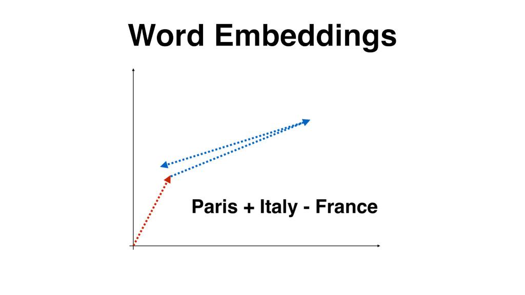 Word Embeddings Paris + Italy - France