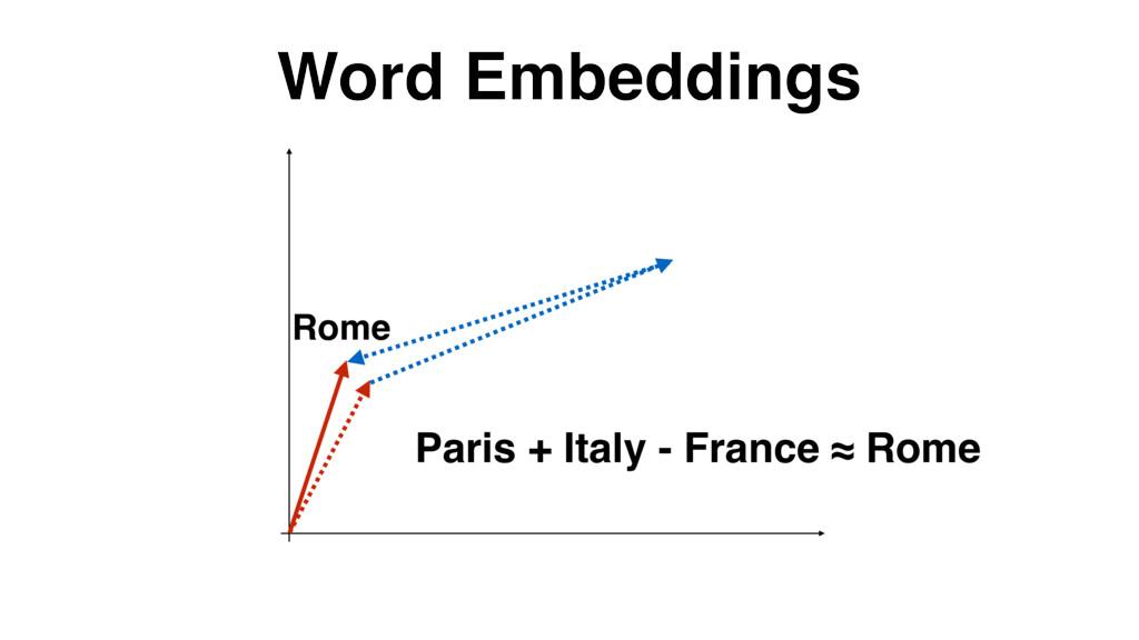 Word Embeddings Paris + Italy - France ≈ Rome R...