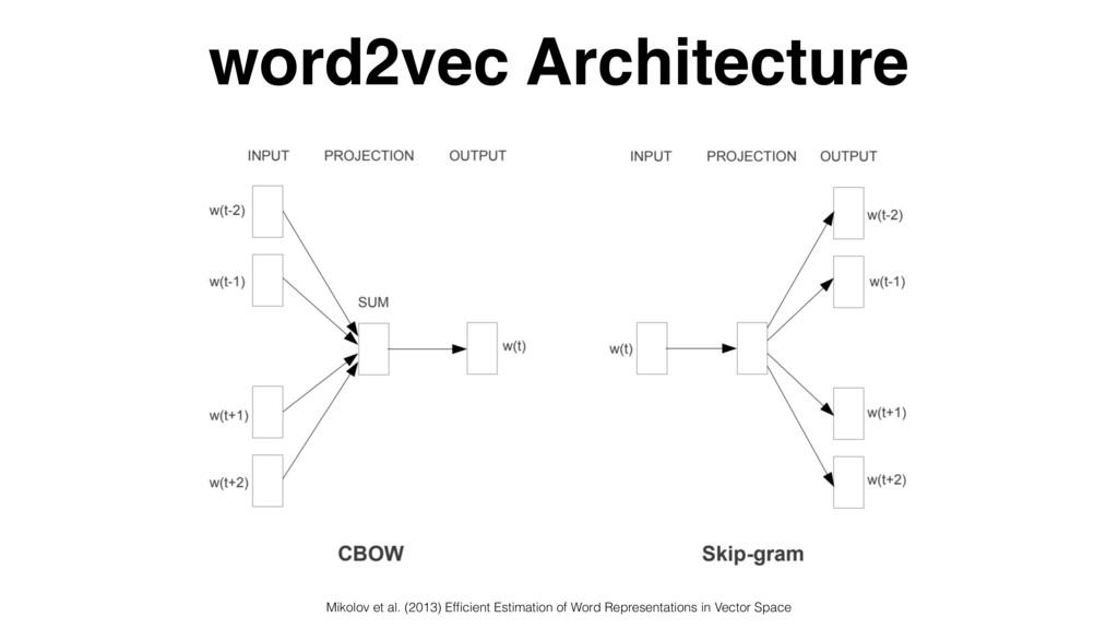 word2vec Architecture Mikolov et al. (2013) Effi...