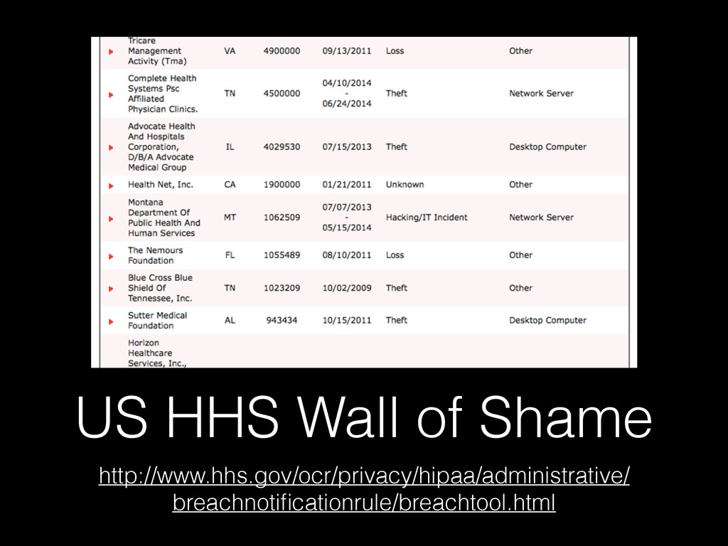 US HHS Wall of Shame http://www.hhs.gov/ocr/pri...