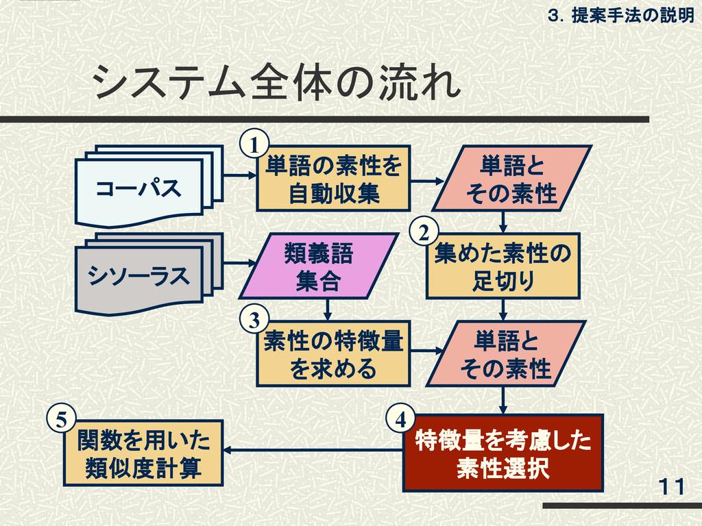 システム全体の流れ 11 3.提案手法の説明 コーパス 単語と その素性 単語の素性を 自動収...