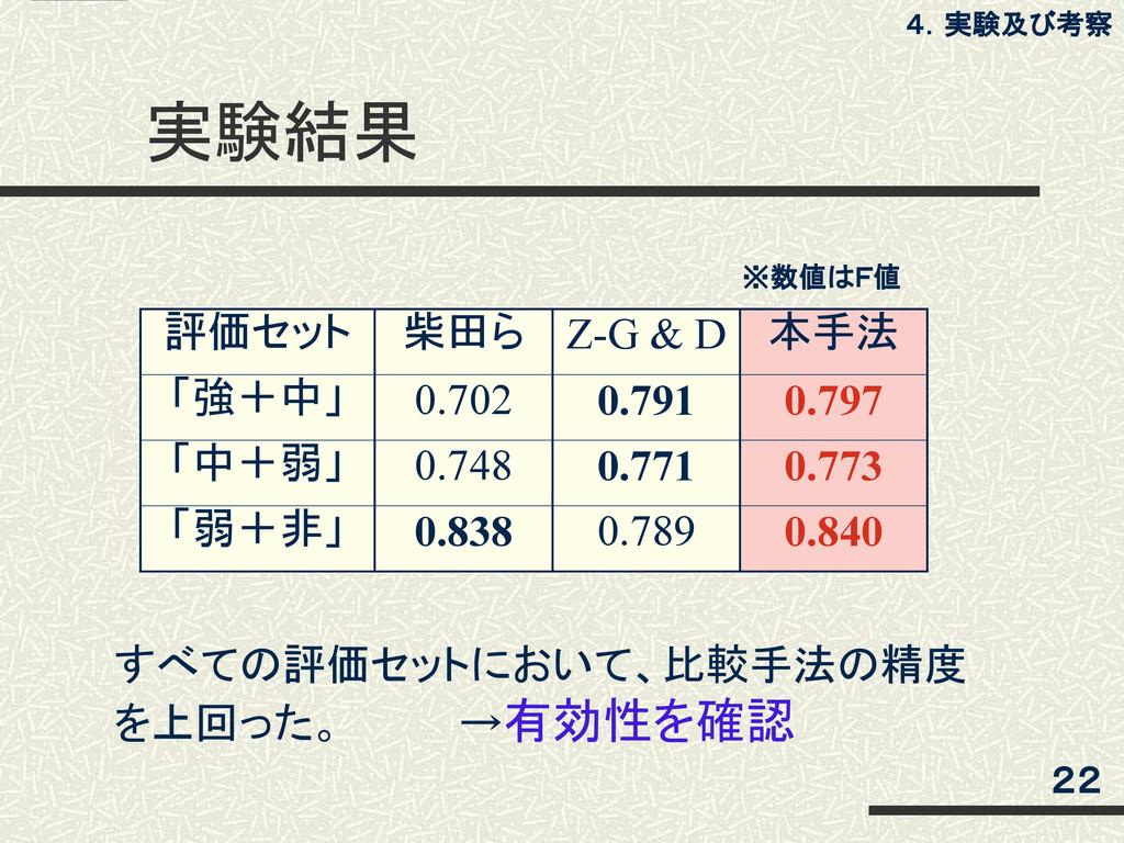 実験結果 評価セット 柴田ら Z-G & D 本手法 「強+中」 0.702 0.791 0....