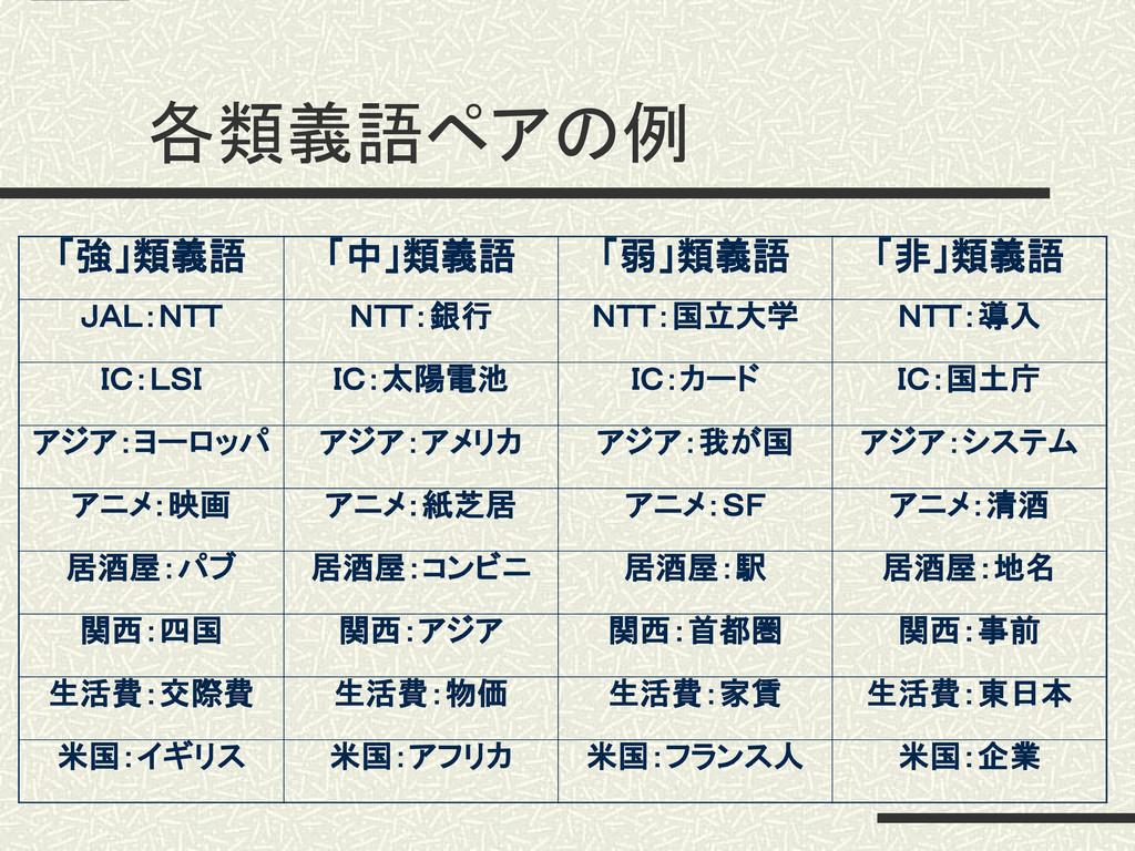 各類義語ペアの例 「強」類義語 「中」類義語 「弱」類義語 「非」類義語 JAL:NTT NT...